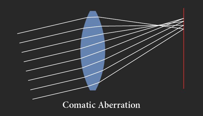 comatic aberration