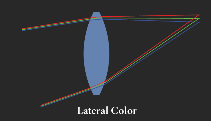 lateral color