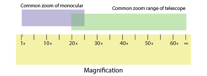 magnification and zoom range of monocular and telescope