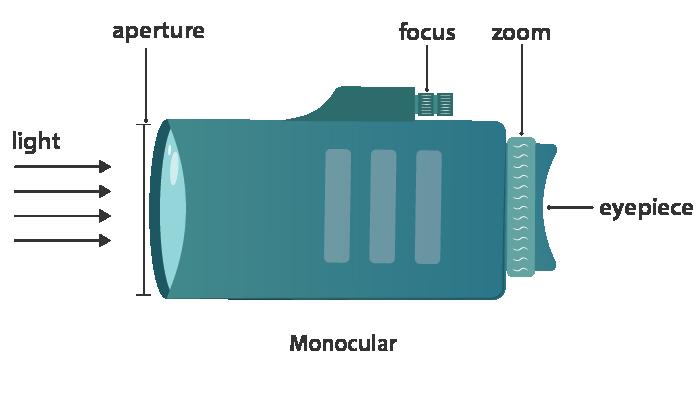 monocular parts