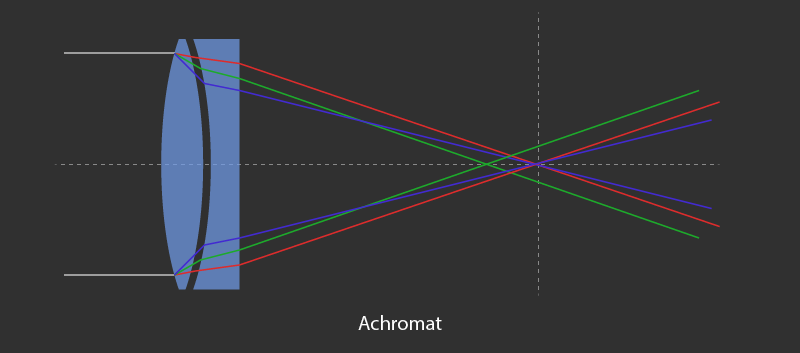 achromat refractor telescope diagram with two lens stacked together