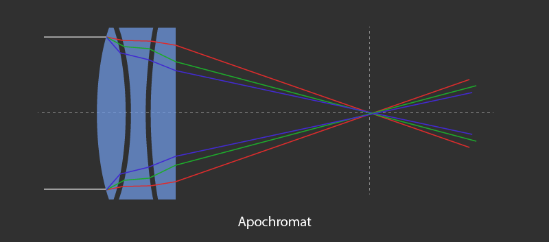 apochromat refractor telescope diagram with three lens stacked together