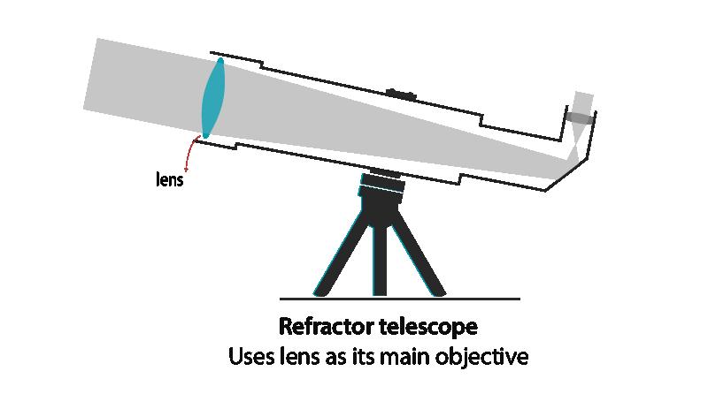 Working of an Refractor telescope