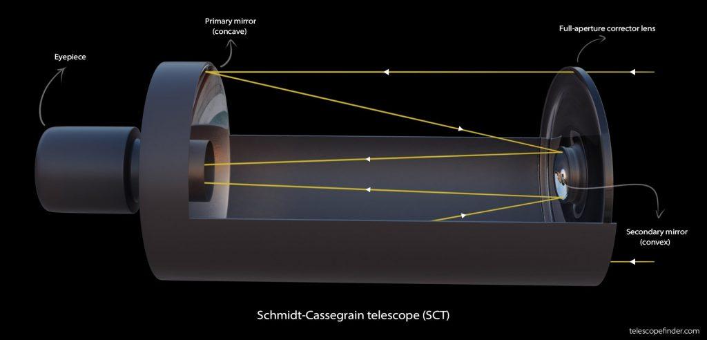 Schmidt-Cassegrain telescope (SCT) diagram