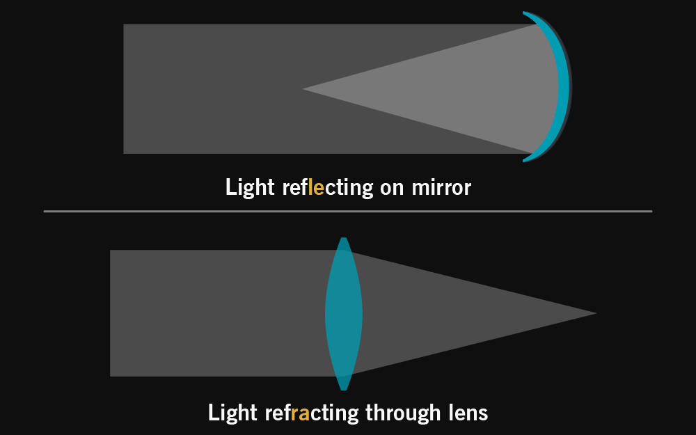 reflection on mirror and refraction through lens
