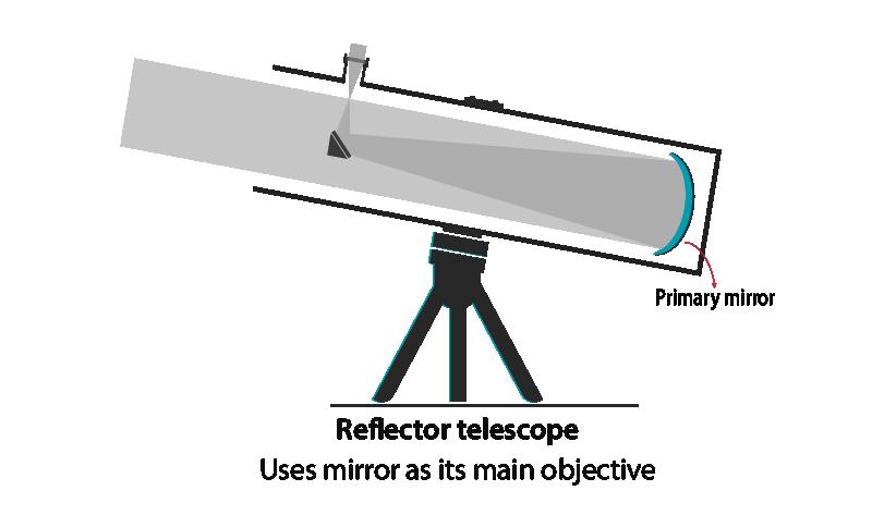 Working of an Reflector telescope